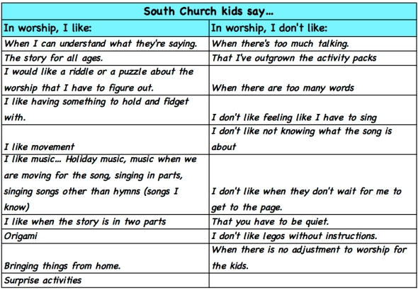Kids say about worship...